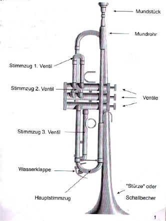 Trompete Aufbau